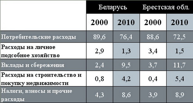 Структура денежных расходов домашних хозяйств (в % к общему числу расходов)