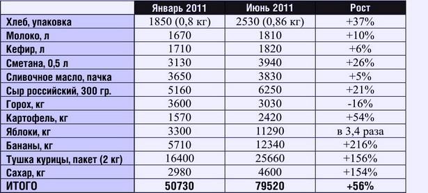 Как изменился минимальный набор продуктов в цене в Барановичах за пять месяцев 2011 года