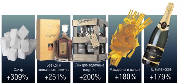 Лидеры продаж среди продуктов питания и алкоголя в мае 2011 г. (по сравнению с маем 2010 г.)
