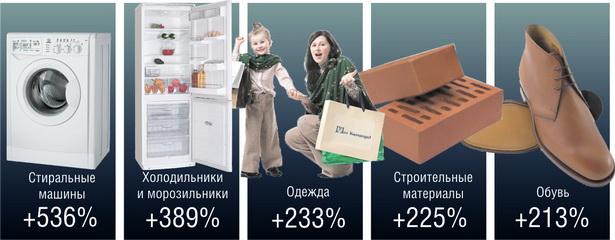 Рекордсмены продаж среди непродовольственных товаров в мае 2011 г. (по сравнению с маем 2010 г.)