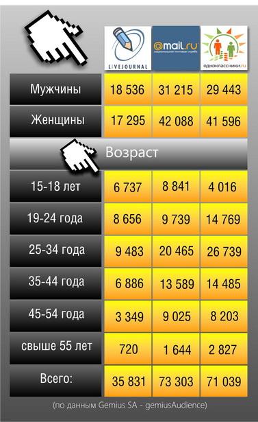 Статистика  пользователей некоторых социальных сетей, проживающих в Брестской области (за май 2011 года по возрасту и полу)