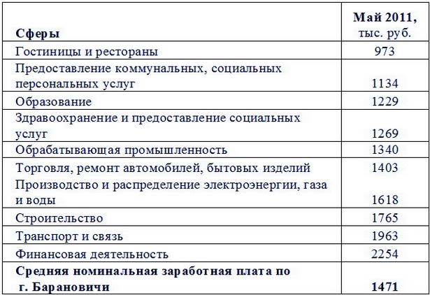Номинальная начисленная средняя зарплата в                             г. Барановичи по видам экономической деятельности