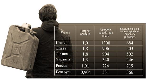 Сколько можно купить бензина на среднюю заработную плату  (в долларах США)