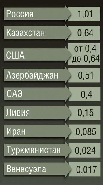 Стоимость бензина А-95 в нефте-добывающих странах в 2011 году (в долл. США за литр)