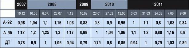 Динамика изменения цен на топливо за пятилетку в Беларуси