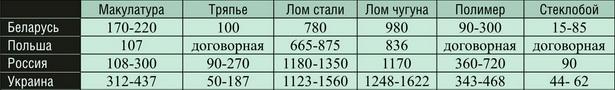 Цены на вторсырье у стран-соседей за кг (в белорусских рублях по курсу Нацбанка)