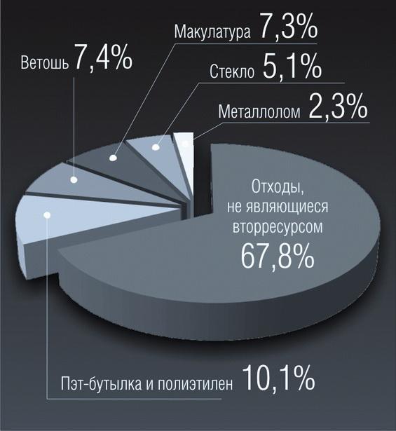 Содержимое одной тонны мусора  (по исследованиям Барановичского КУПП «Спецавтобаза»)