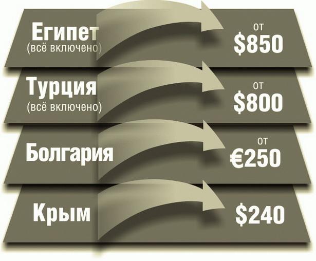 Примерные цены на туры на человека в июле 2011 года