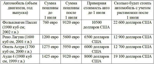 Примерная стоимость автомобилей б/у при новой растаможке