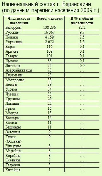 Национальный состав г. Барановичи (по данным переписи населения 2009 г.)