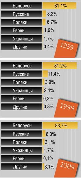 Национальный состав Республики Беларусь  (самые многочисленные национальности)