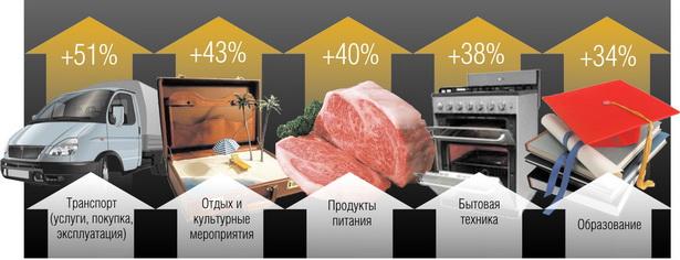 Что больше всего подорожало в Беларуси за год  (май 2011 года к маю 2010 года)
