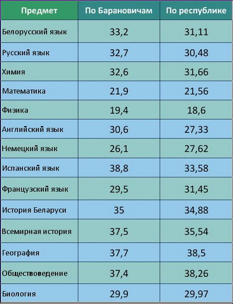 Средние баллы ЦТ-2011