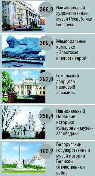 ТОР-5 самых посещаемых музеев Беларуси в 2010 году (тысяч посещений)