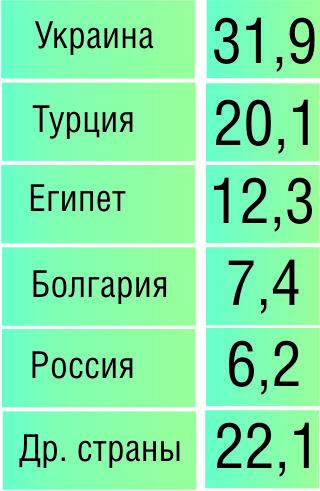 Самые популярные страны для отдыха среди белорусских туристов в 2010 году (в % от общего числа посещений)