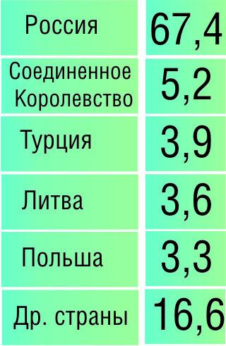 Иностранные туристы, посетившие Беларусь в 2010 году  (в % от общего числа, по странам)