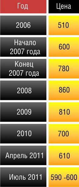 Как росли и снижались цены на вторичное жилье в Барановичах  (в долларах США)