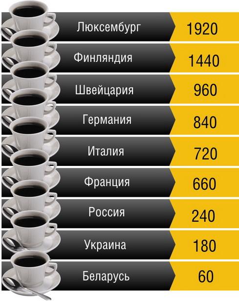Потребление кофе в некоторых странах Европы в 2010 г. (чашек в год на человека)