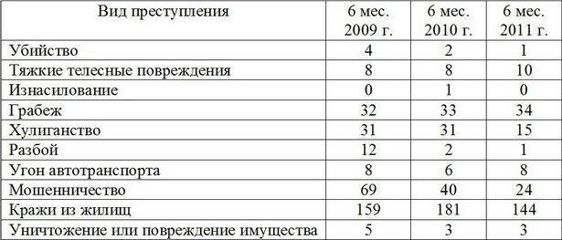 Количество преступлений, совершенных в г. Барановичи