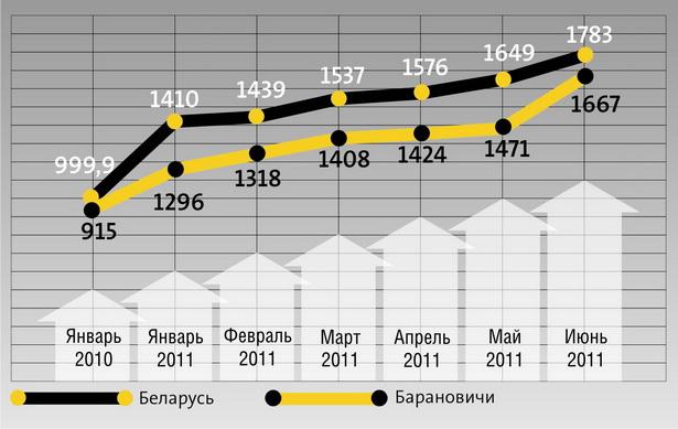 Динамика номинальной начисленной средней заработной платы работников в Барановичах и в целом по Беларуси, в рублях
