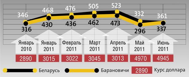 Динамика средней заработной платы работников в Барановичах и в целом по Беларуси в долларах, по курсу Национального банка РБ