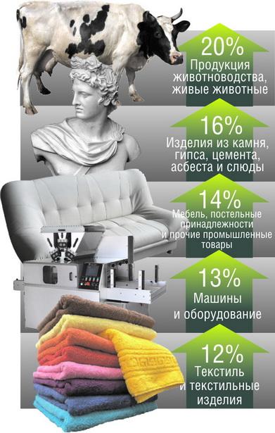 ТOP-5 товаров, которые принесли валюту  г.Барановичи в первой половине  2011 года (удельный вес товаров в общем объеме экспорта),%