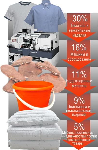 На что Барановичи больше всего тратили валюту в первом полугодии 2011 года (удельный вес товаров в общем объеме импорта), %
