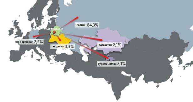 Основные страны-покупатели барановичской продукции за рубежом (удельный вес в общем объеме экспорта), %