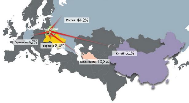 Основные страны-поставщики импортных товаров в Барановичи (удельный вес в общем объеме импорта), %