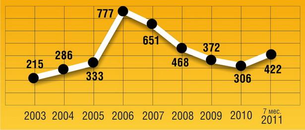Количество обратившихся в учреждения здравоохранения барановичских жителей, покусанных клещами  (по данным Барановичского зонального центра гигиены и эпидемиологии)