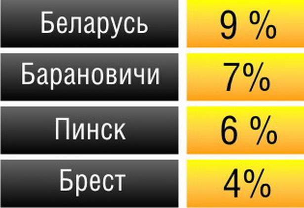 Таблица 1.  Лидеры по выпуску промышленной продукции на одного человека в городах и районах Брестской области, млн руб.