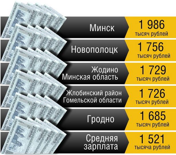 Таблица 3. Где самая высокая зарплата в Беларуси (данные за январь-май 2011)