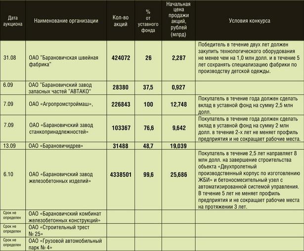 Таблица: О проведении аукционов и конкурсов по продаже принадлежащих Республике Беларусь акций ОАО г. Барановичи в 2011 году