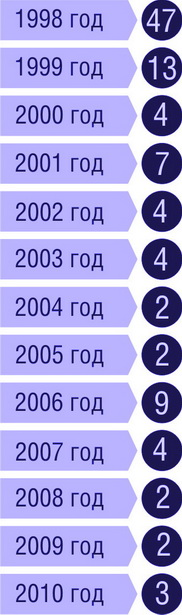 Количество приговоренных к смертной казни в РБ