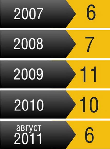 Количество аварий, в которых пострадали несовершеннолетние