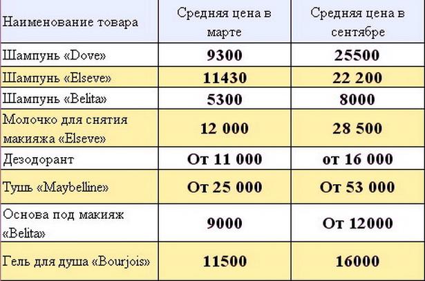 Цены на косметику в марте и сентябре