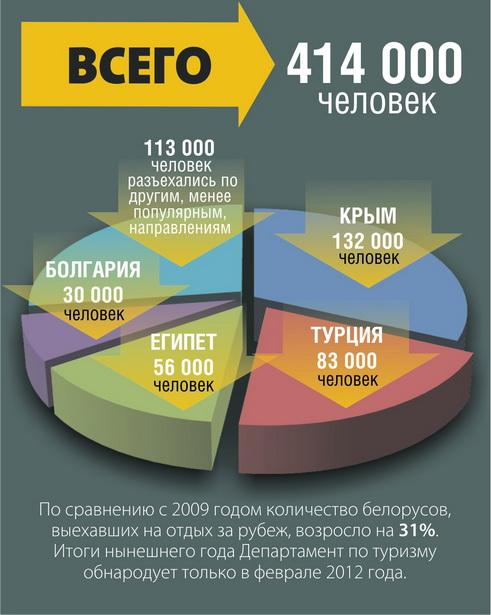 Количество организованных белорусских туристов в 2010 году