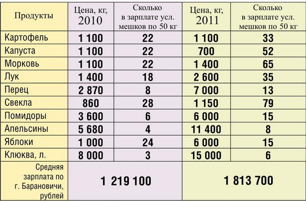 Как изменилась стоимость запаса на зиму за последний год