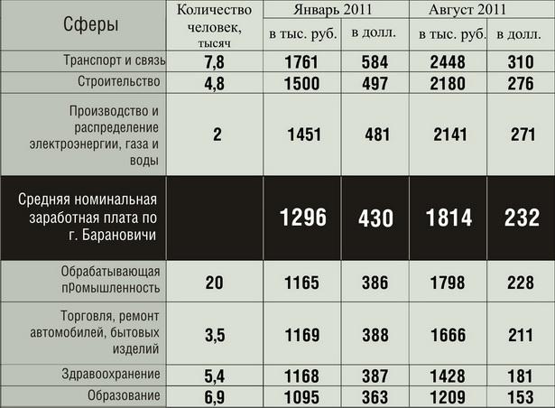 Динамика изменения номинальной среднемесячной заработной платы в г. Барановичи