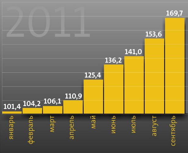 Как росли цены на товары и платные услуги населению в 2011 году, %