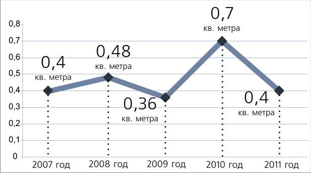 Сколько квадратных метров вторичного жилья можно было купить в Барановичах на среднемесячную августовскую зарплату