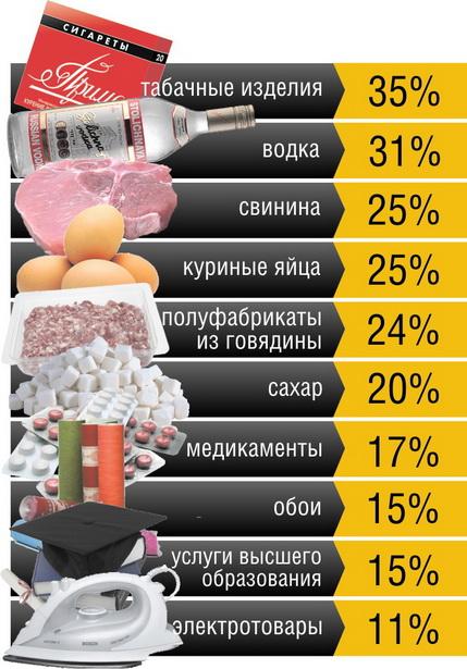 Десятка товаров, которые больше всего прибавили в цене (по оценке Национального статистического комитета с января по 20 сентября)