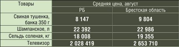 Самые дорогие товары в стране, которые продавались в Брестской области