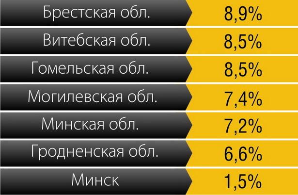 Сколько в Беларуси населения с доходами ниже бюджета прожиточного минимума (II квартал 2011 г.)