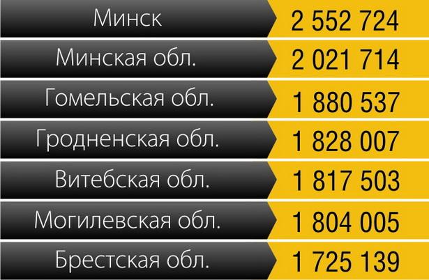 Где самая высокая номинальная среднемесячная зарплата в Беларуси (август 2011 года), рублей
