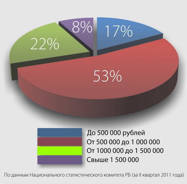 Распределение доходов жителей Брестской области