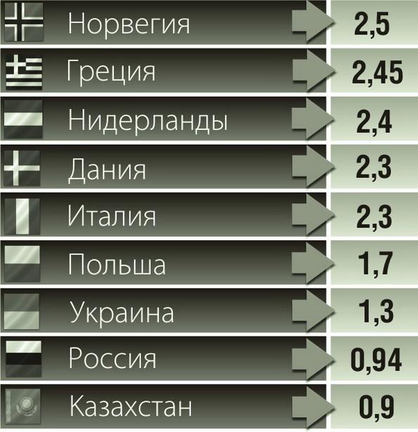 Средняя стоимость бензина А-95 в странах мира (в долларах США)