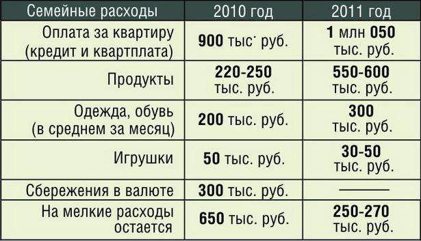 Примерное распределение семейного бюджета