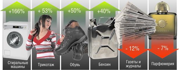Как изменились продажи некоторых непродовольственных товаров в сентябре           2011 года по сравнению с сентябрем 2010 года, %