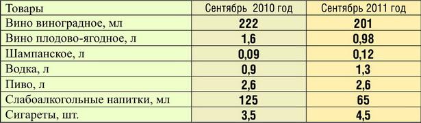 Как изменилось потребление  алкоголя и сигарет в месяц  на одного жителя г. Барановичи